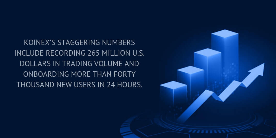 Koinex's staggering numbers include recording 265 million U.S. dollars